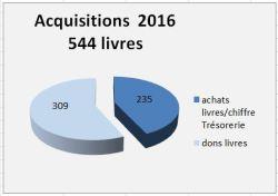 2016-stat-acquisitions-livres-biblio