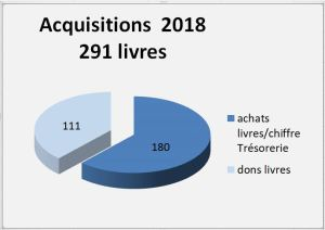 2018-stat-acquisitions-livres-biblio
