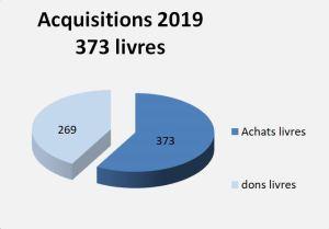 2019-stat-acquisitions-livres-biblio