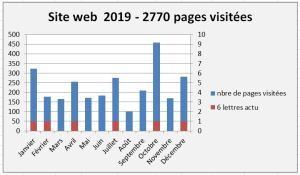 2019-stat-siteweb-pages-visitees